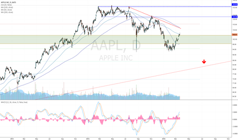 AAPL: Looking for AAPL to test 85 area for a great long term entry