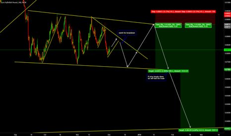 EURGBP: EURGBP Wait For Top to Sell