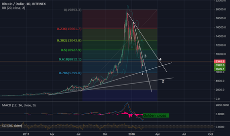 BTCUSD: BTC extremely bullish on the daily, but: dancing on razor's edge