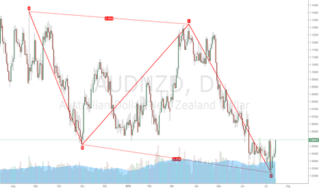 AUDNZD: AUDNZD - AB=CD formation - Long