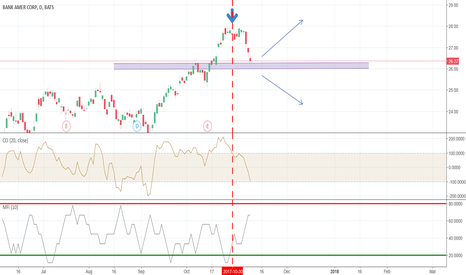 BAC: Correction or new uptrend?