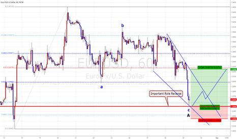 EURUSD: EUR/USD  Intra Day Trading