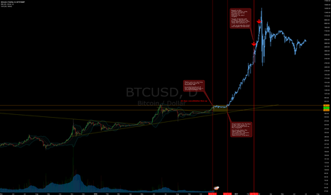BTCUSD: Bitcoin Megabull Cycle - Resumes December 7-8