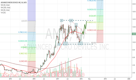 AMD: AMD Lateral Consolidation, Since When?