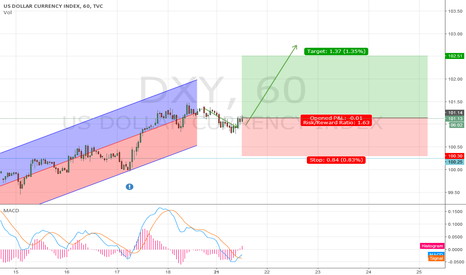 DXY: [DXY LONG ENTRY] Entering a 1:1.5 trade