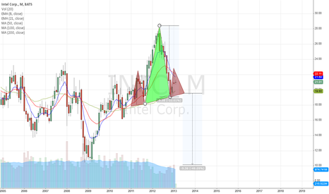 INTC: Monthly head&shoulders