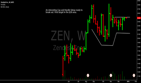 ZEN: An interesting Cup and Handle Setup ready to break out.