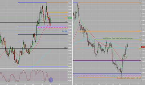 EURUSD: V1:T2_EURUSD_Daily_2hr_Institutional whiplash_THE best entry?...