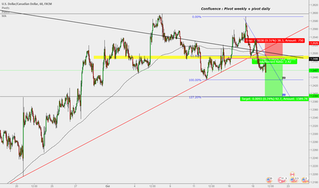 USDCAD: USD/CAD : Sell entry ( 1h)