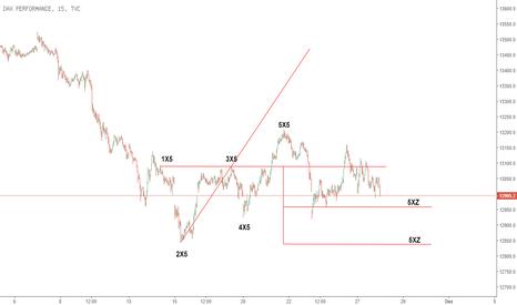 DAX: X-Sequentials DAX Index Trading für die 48. KW. 2017