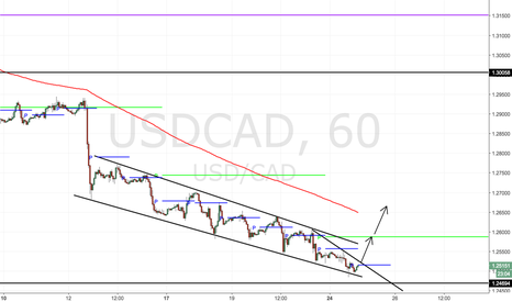USDCAD: Ready to buy dips or break outs