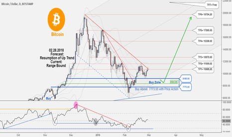 BTCUSD: Great Long-Term Hunting Opportunity in BTCUSD!!