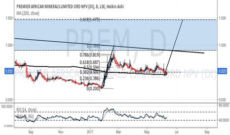 PREM: PREM - looking for strong move off 200DMA