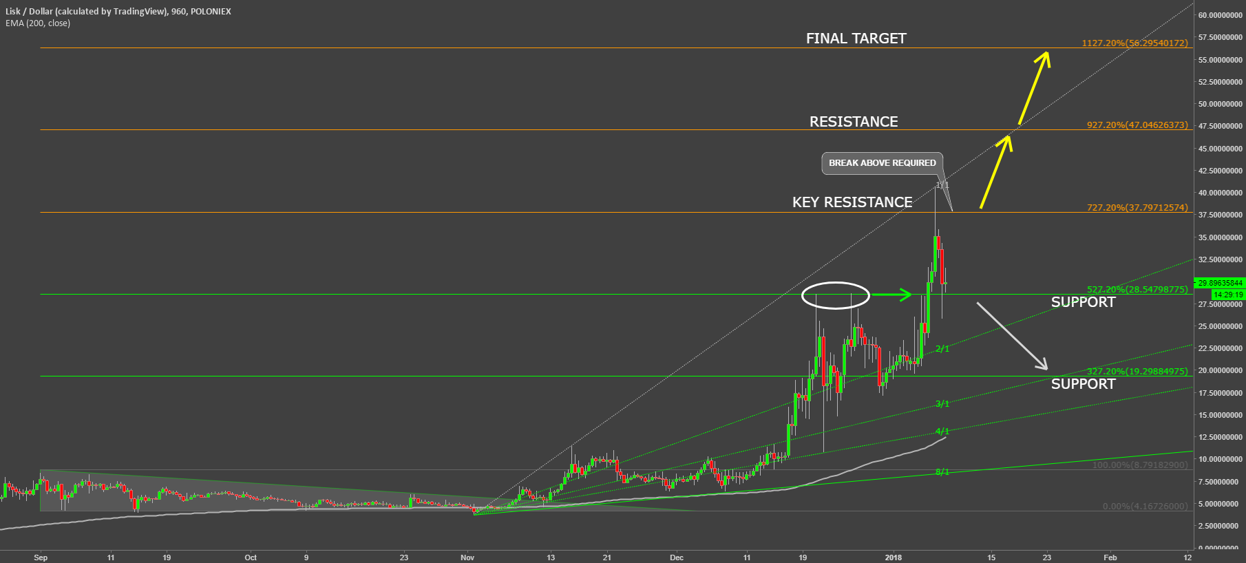 Lisk View After The Rally