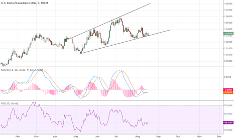 USDCAD: Bearish megaphone! we hear you loud and clear!