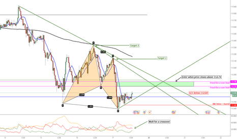 USDJPY: USD/JPY Bullish Butterfly Pattern