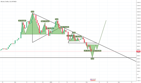 BTCUSD:  BTC\USD soon up?