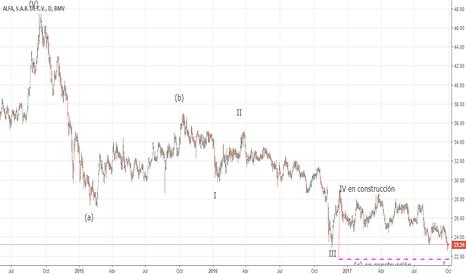 ALFA/A: Alfa cumpliendo el camino rumbo al área de precios final, Onda C