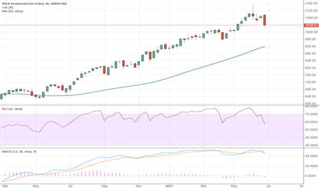 SOX: Bearish Engulfing Stick on Weekly $SOX