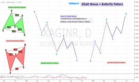 XAGINR: Educational 11: Elliott Waves + Butterfly Pattern Confluence