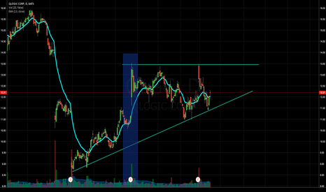 QLGC: QLGC - Triangle with nice start