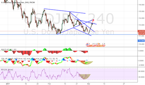 USDJPY: wedge