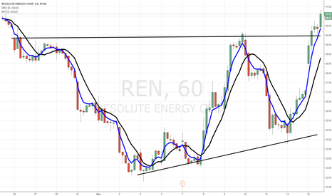 REN: Sell everything...buy $REN...hold....retire.