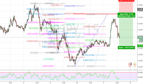 EURJPY: EURJPY 15 Bearish Cypher