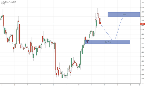 EURGBP: EURGBP Apr 13 Upcoming Long