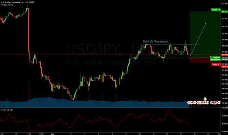 USDJPY: USD/YEN Bullish Rectangle
