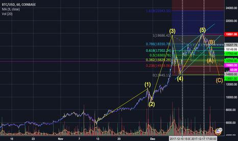 BTCUSD: BTC corrective wave