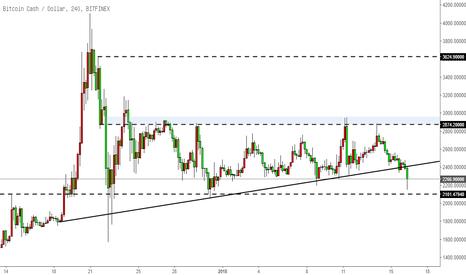 BCHUSD: 比特币现金BCH-跌破上行趋势线,但整体仍维持震荡