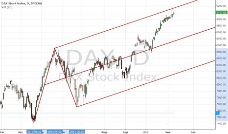 DAX: DAX Index