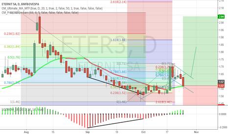 ETER3: Long term trade ETER3