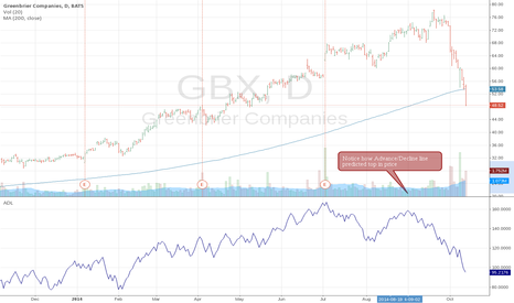 GBX: The power of profit taking - GBX