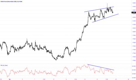 GBPAUD: Bearish divergence on the pair