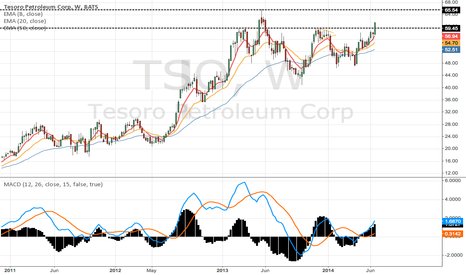 TSO: Weekly and daily breakout