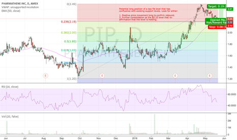PIP: PIP (PHARMATHENE INC) - Potential Long.