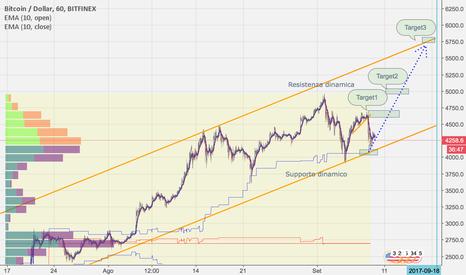 BTCUSD: Bitcoin verso i 5800 dollari. Ambizioso? Vedremo!
