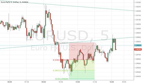 EURUSD: Euro