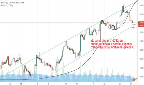 EURUSD: trend değişikliği olabilir...