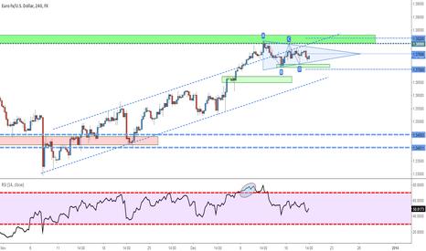 EURUSD: EURUSD - View before the FOMC decision