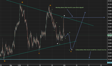 XAGUSD: Silver update: Final E leg reaching an end