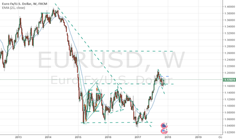EURUSD: Long Term Bulls Euro Measure move up 1.264