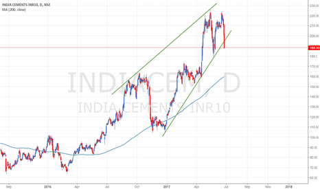 INDIACEM: INDIACEM - Breakout on the downside from the Ascending Channel.