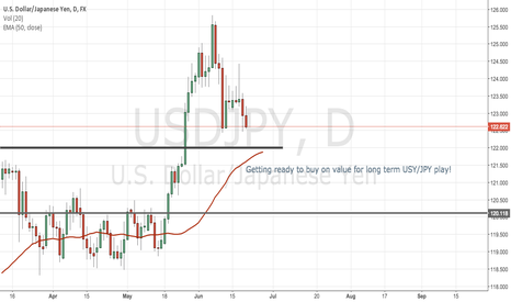 USDJPY: Long term USD/JPY