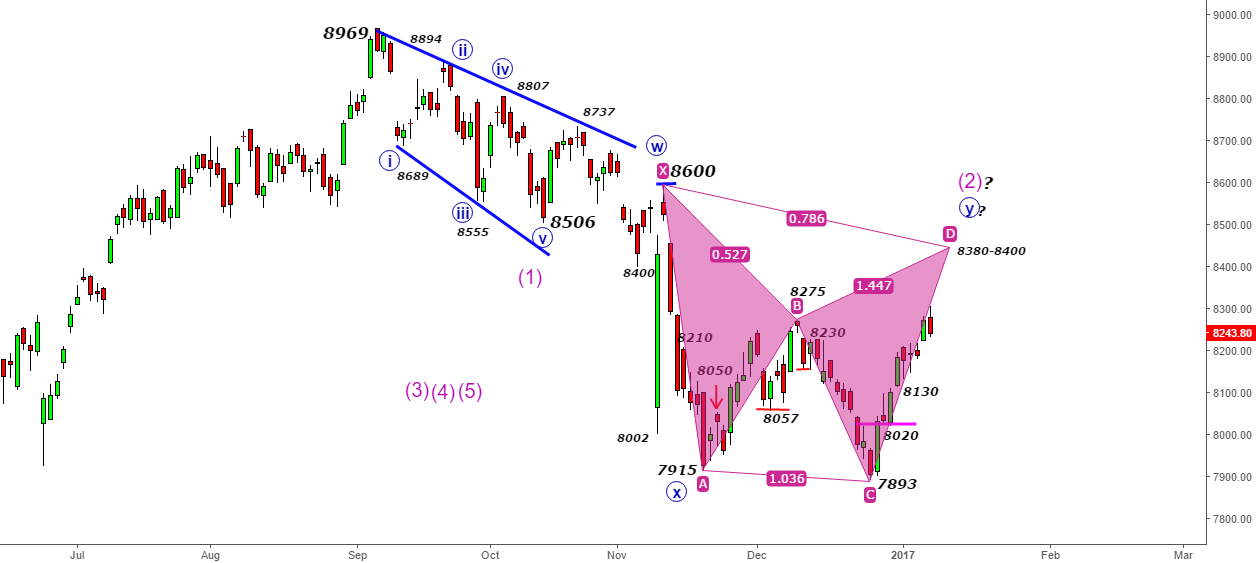 Nifty- 8400-8450- Harmonic Zone for D leg & larger Wave 2