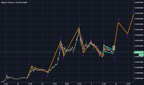 XRPBTC: XRP Channeling in Wave 2 of Elliott's Wave Cycle, get ready!
