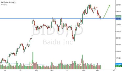 BIDU: Trade the China's Rally?