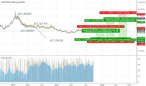 USDRUB_TOM: торговой план медвежий мерный ход